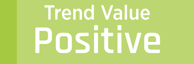 Trend Value Positive
